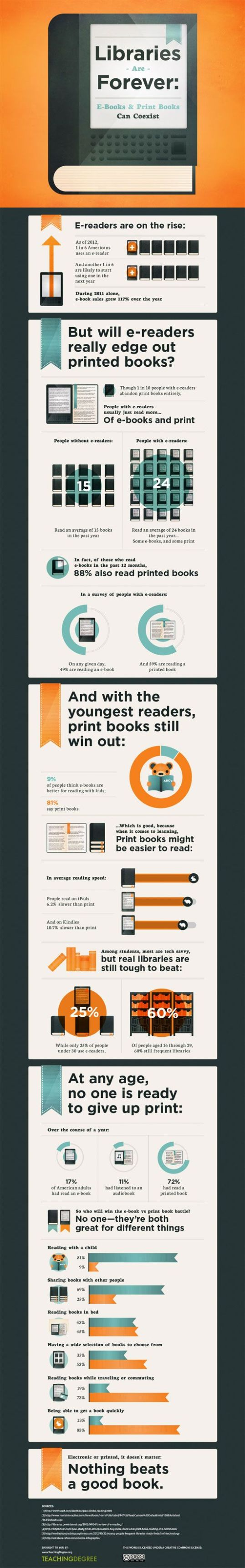 Print vs ebook infographic