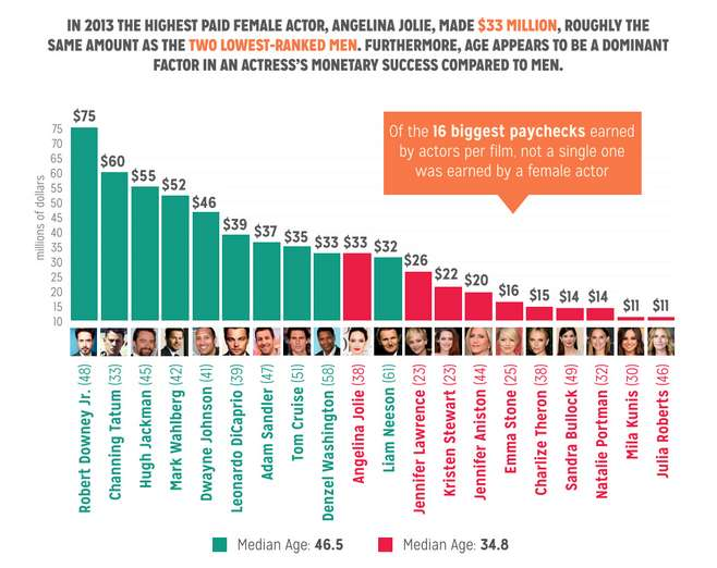 gender-inequality-in-film