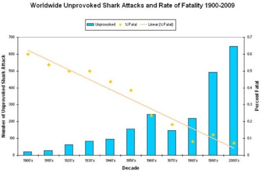 graph 2 shark attacks since 1900 by decade