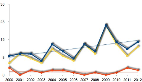 Graph of Aussie shark attacks 2000-2012. Blue is total encounters, yellow is non-fatal, red is fatal. Trend lines for total and fatal.
