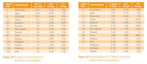 Akamai State of the Internet Report Q4 2013 - Asia