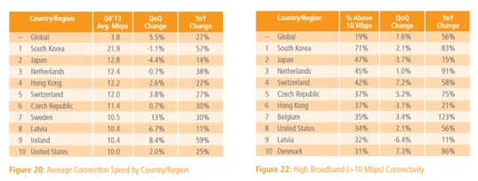 Akamai State of the Internet Report Q4 2013