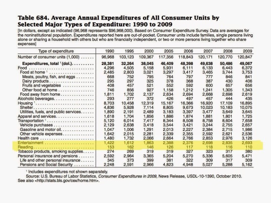 US Bureau of Labor Statistics (with labour spelt incorrectly)