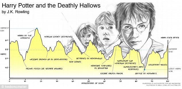 Harry Potter plot