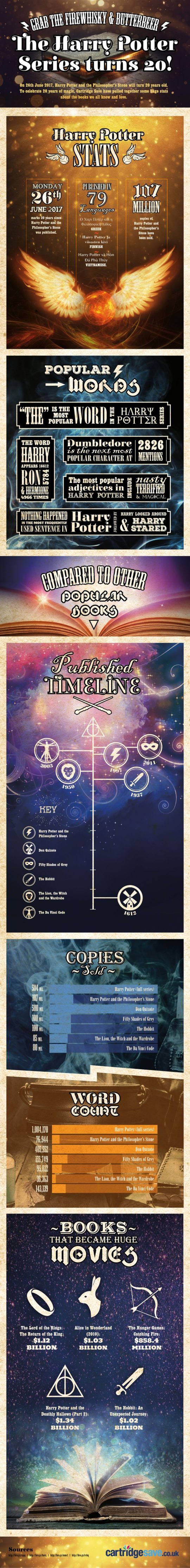 20-magical-years-of-the-harry-potter-series-full-infographic-540x4444
