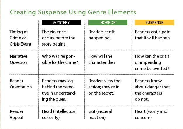 creating-suspense-using-gen
