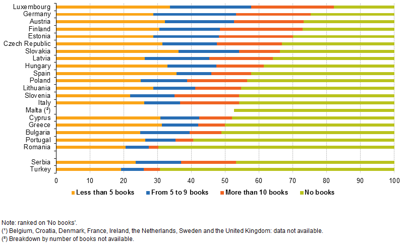 number_of_books_read_in_the_last_12_months2c_2011