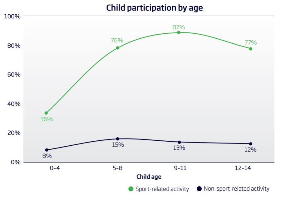 child participation by age