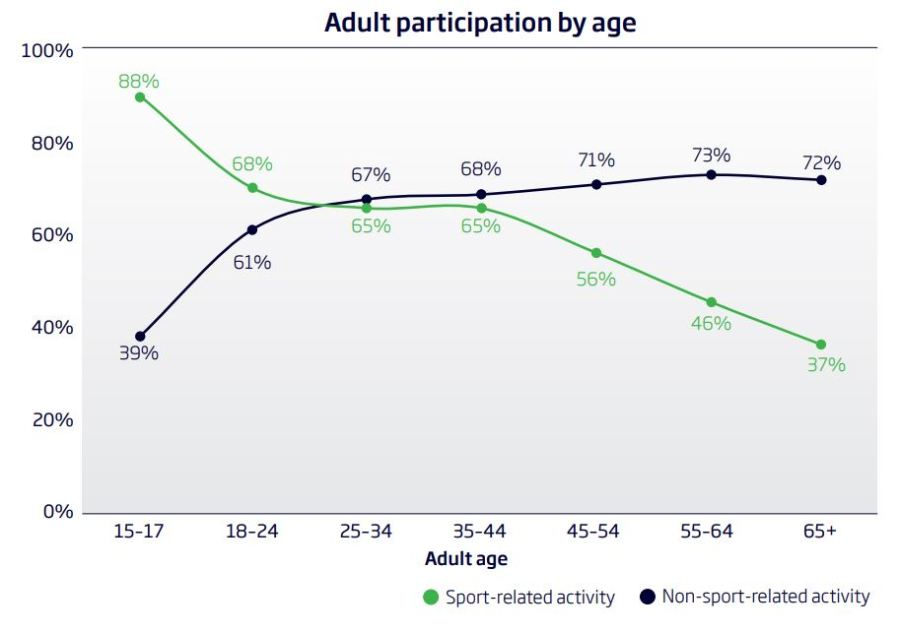 sport with age