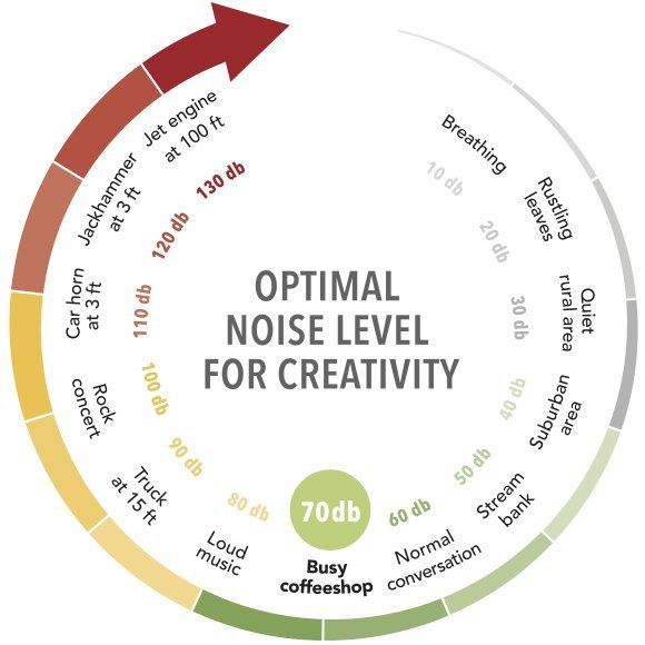 optimal-noise-level