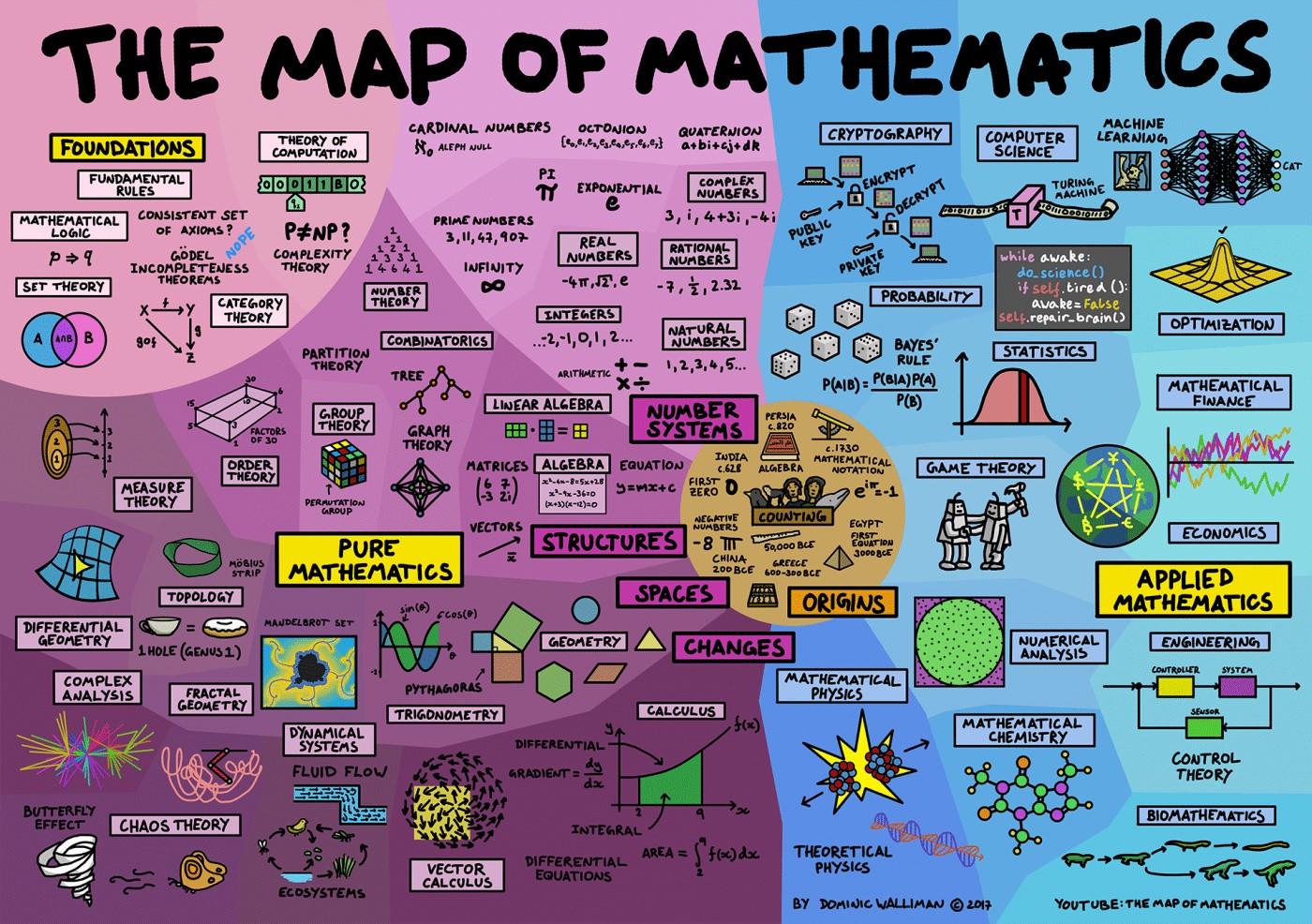 infographic-map-mathematics