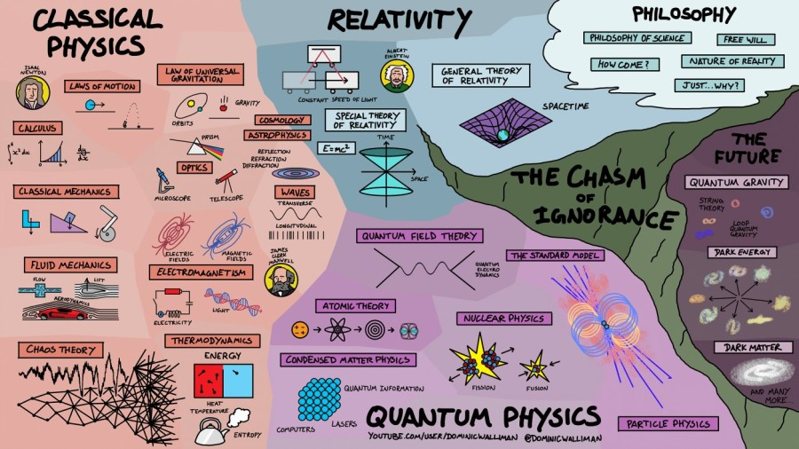 infographic-map-physics